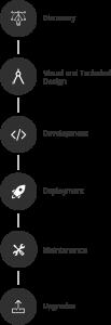 app_development_process_mob