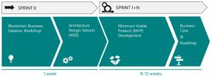 LeewayHertz Blockchain Development process