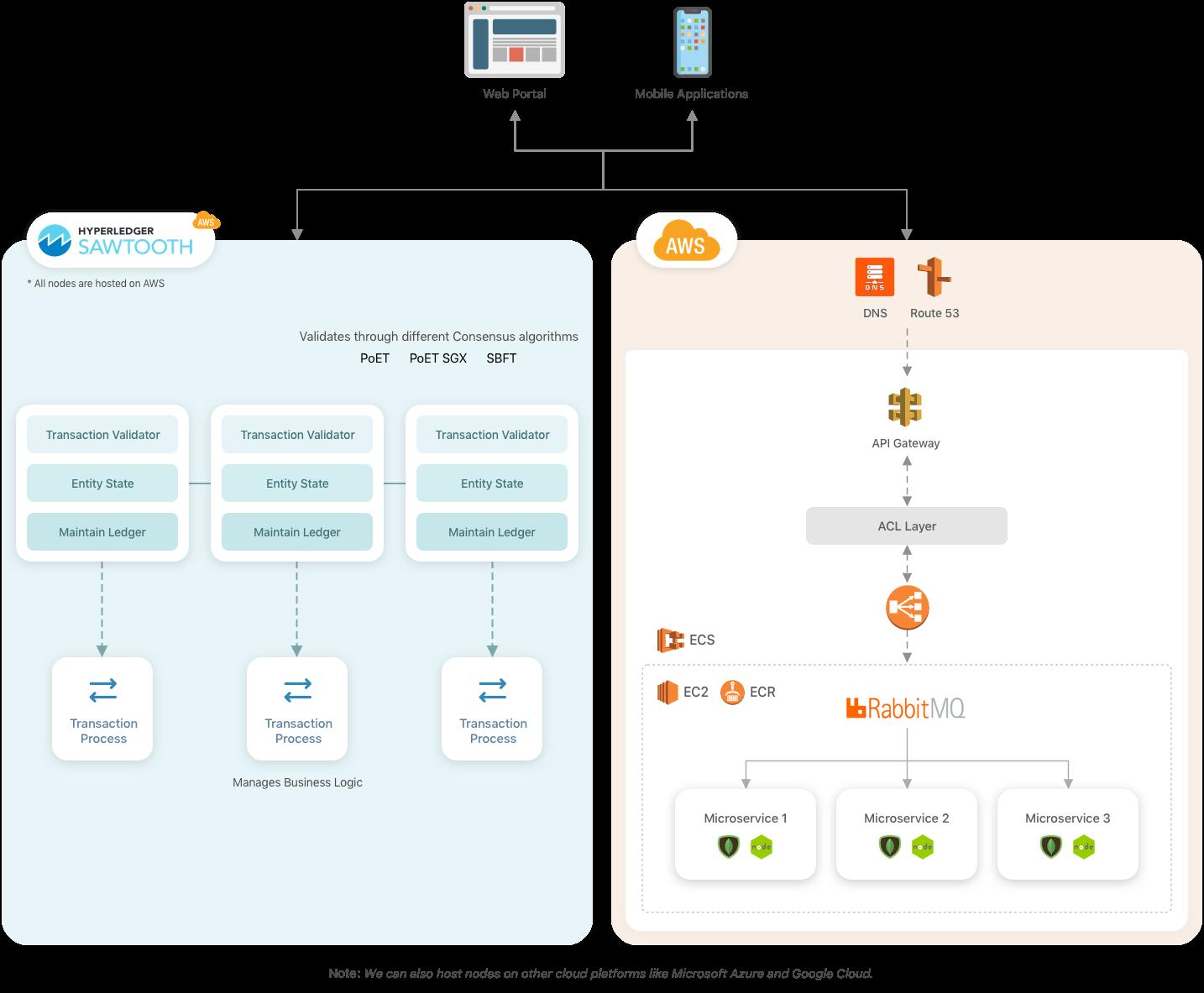 dApp development Architecture