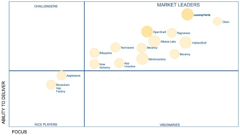 Blockchain Companies Leader Matrix