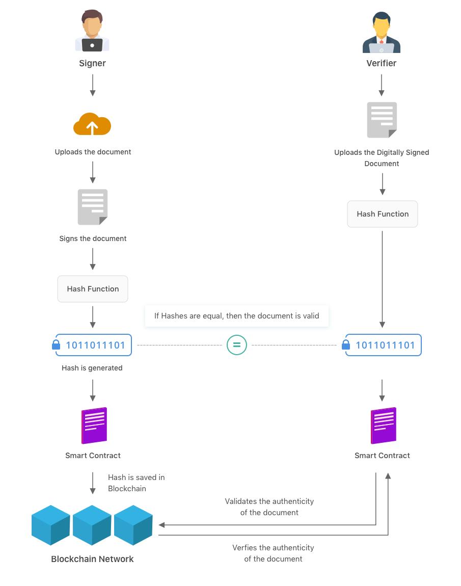 Document signing platform workflow