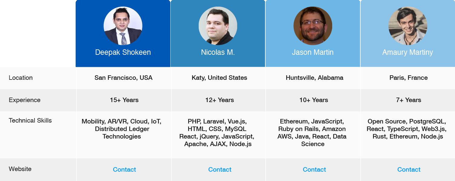 Comparison of Blockchain Companies