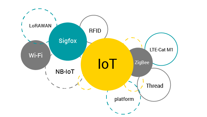 IoT product development connectivity